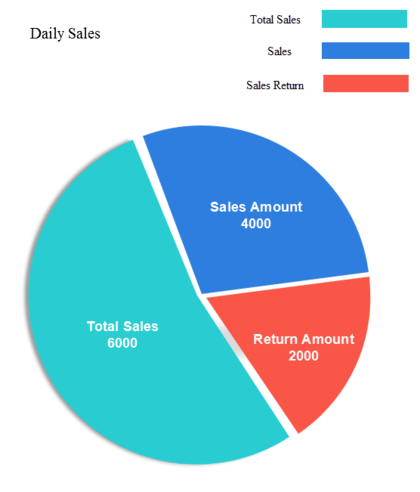 Best POS software with reports and graphs