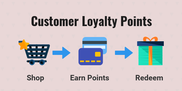 Customer loyalty Point-hyperdriven solutions